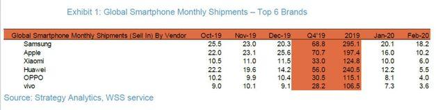 شیائومی با گذشتن از هواوی به رتبه سوم پرفروشترین کمپانیها دست یافت - شیائومی یا هواوی - برترین صادر کننده گوشی های تلفن همراه چینی